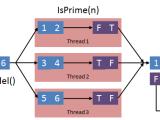 Parallel Series: Parallel LINQ(PLINQ)
