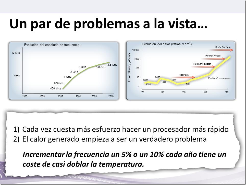 ProblemasMicros_Mz_Calor